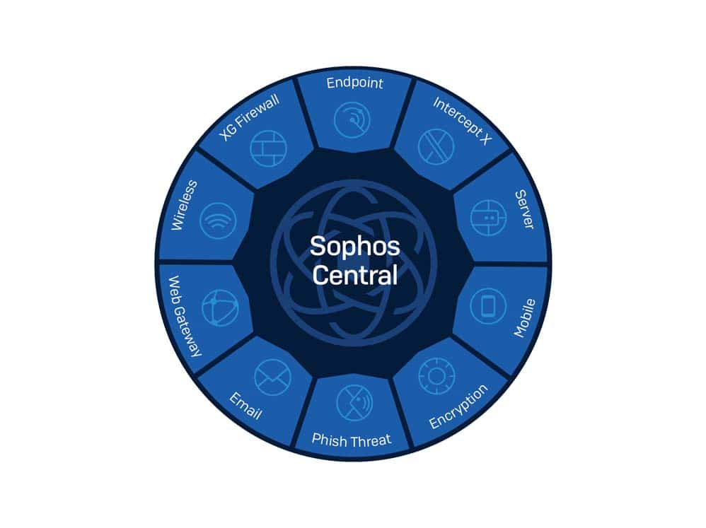 """Circle. In the center are the words """"Sophos Central."""" Around it are Sophos products - Endpoint, Intercept X, Server, Mobile, Encryption, Phish Threat, Email, Web Gateway, Wireless, and XG Firewall"""
