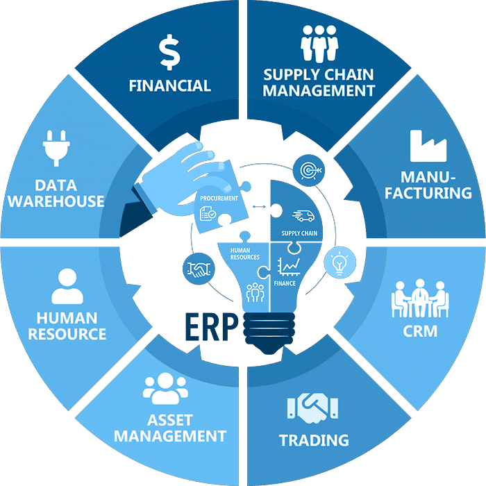 Wheel showing different elements of an ERP system: supply chain management, manufacturing, CRM, trading, asset management, human resources, data warehousing, and financial